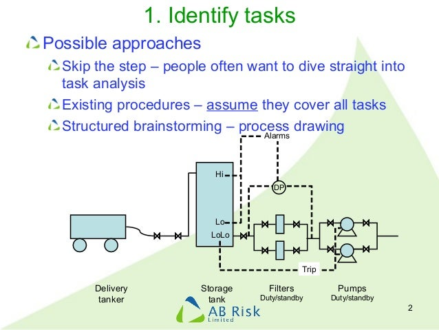 1. Identify tasks Possible approaches Skip the step – people often want to dive straight into task analysis Existing proce...