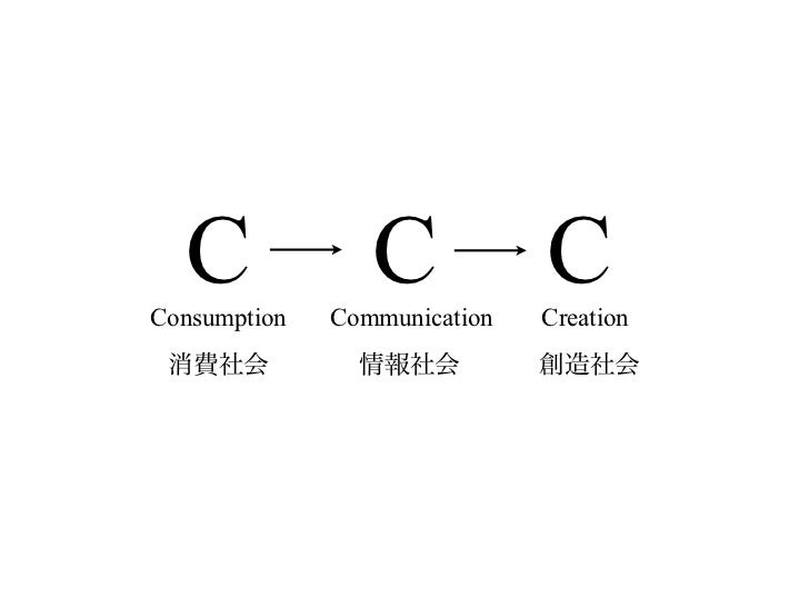 創造社会の思想と方法(井庭研 2011年度最終発表会講演) Slide 2