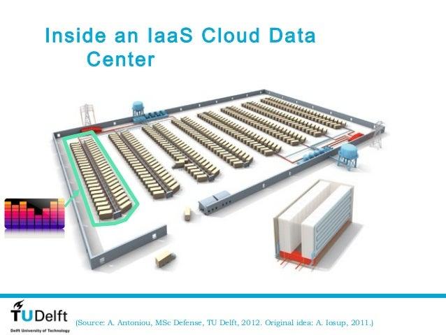 Inside an IaaS Cloud Data    Center  (Source: A. Antoniou, MSc Defense, TU Delft, 2012. Original idea: A. Iosup, 2011.)