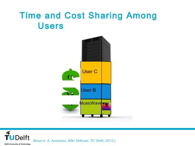 Time and Cost Sharing Among   Users                                User C                               User B            ...