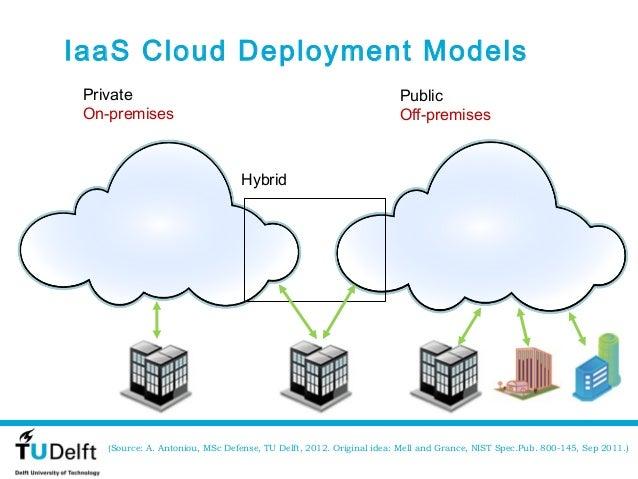 IaaS Cloud Deployment Models Private                                                             Public On-premises       ...