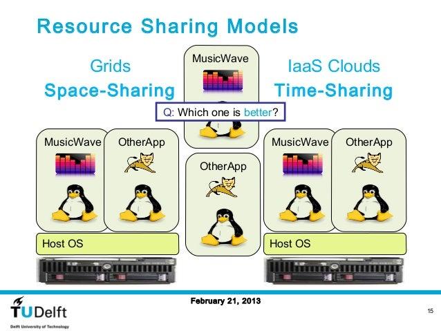 Resource Sharing Models                        MusicWave    Grids                                    IaaS CloudsSpace-Shar...