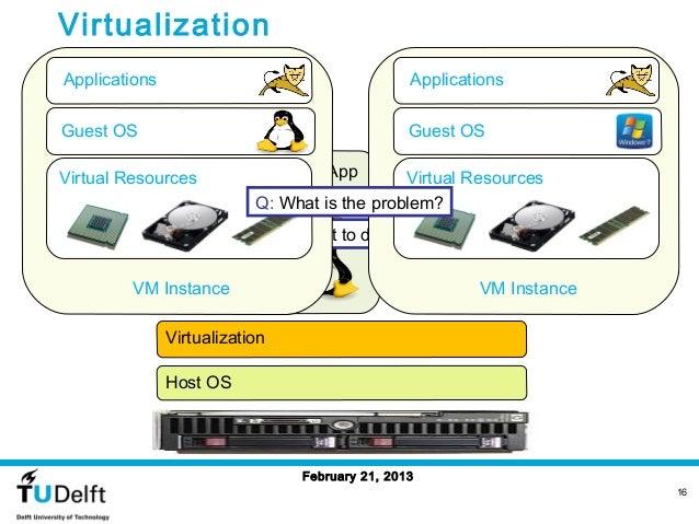 VirtualizationApplications                                       ApplicationsGuest OS                                     ...