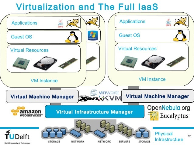 Virtualization and The Full IaaS  Stack      Applications       ApplicationsApplications       Guest OSGuest OS           ...