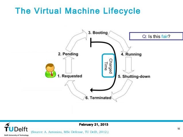 The Virtual Machine Lifecycle                                                         Q: Is this fair?                    ...