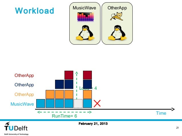Workload                    MusicWave            OtherApp OtherApp OtherApp                         Load = 4 OtherAppMusic...