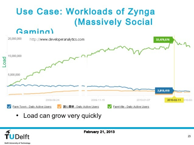 Use Case: Workloads of Zynga                  (Massively Social       Gaming)Load       • Load can grow very quickly      ...
