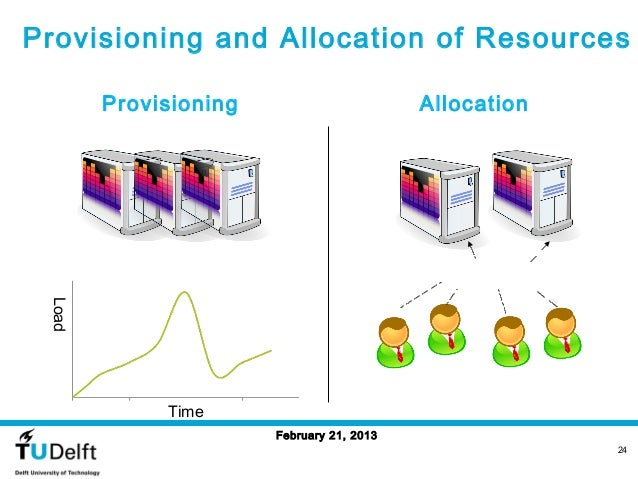 Provisioning and Allocation of Resources        Provisioning                       Allocation Load             Time       ...