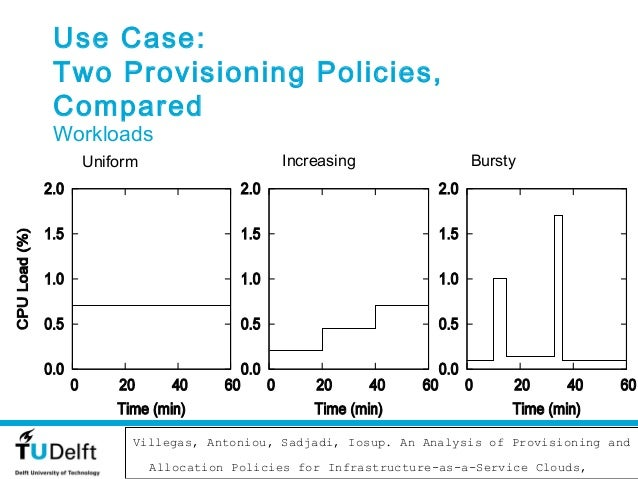 Use Case:Two Provisioning Policies,ComparedWorkloads  Uniform                     Increasing               Bursty         ...