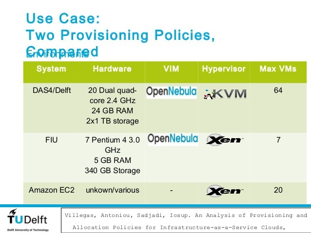 Use Case:Two Provisioning Policies,ComparedEnvironments System           Hardware              VIM       Hypervisor    Max...