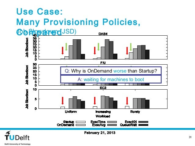 Use Case:Many Provisioning Policies,ComparedJob Slowdown (JSD)          Q: Why is OnDemand worse than Startup?            ...