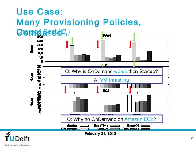 Use Case:Many Provisioning Policies,ComparedCharged Cost (C c )          Q: Why is OnDemand worse than Startup?           ...