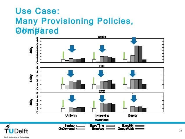 Use Case:Many Provisioning Policies,ComparedUtility (U )                              33