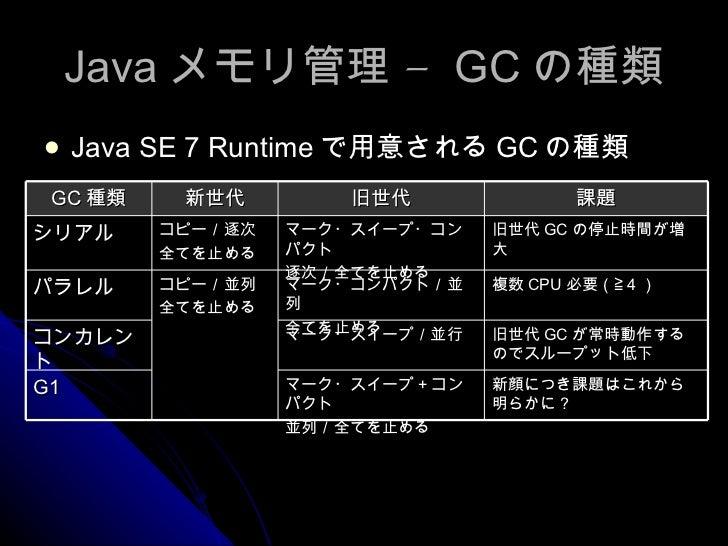 Java メモリ管理 –  GC の種類 <ul><li>Java SE 7 Runtime で用意される GC の種類 </li></ul>GC 種類 新世代 旧世代 課題 シリアル コピー/逐次 全てを止める マーク・スイープ・コンパクト ...