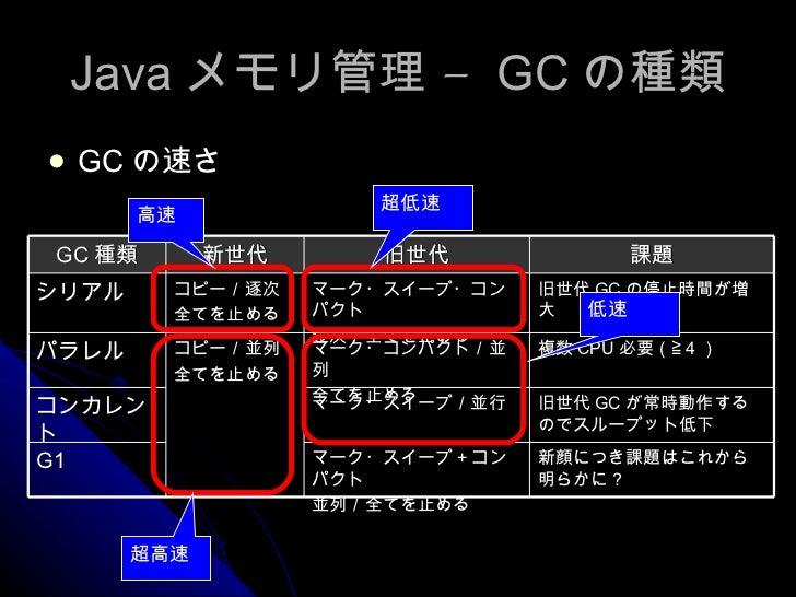 Java メモリ管理 –  GC の種類 <ul><li>GC の速さ </li></ul>超高速 高速 超低速 低速 GC 種類 新世代 旧世代 課題 シリアル コピー/逐次 全てを止める マーク・スイープ・コンパクト 逐次/全てを止める 旧...