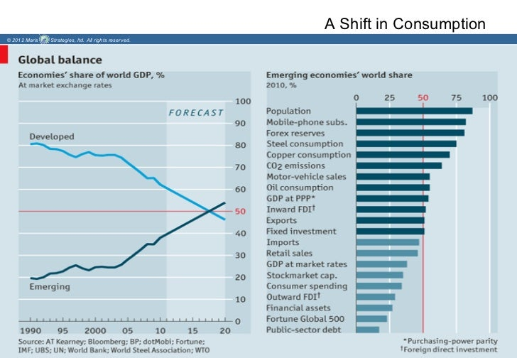 A Shift in Consumption© 2012 Maris   Strategies, ltd. All rights reserved.