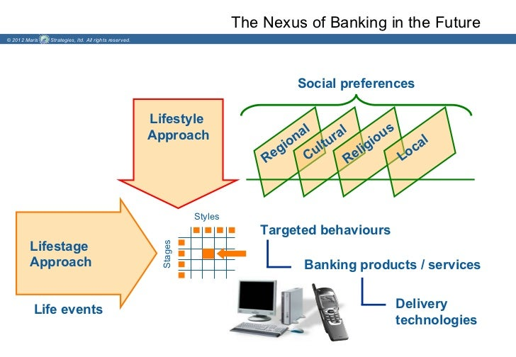 The Nexus of Banking in the Future© 2012 Maris   Strategies, ltd. All rights reserved.                                    ...