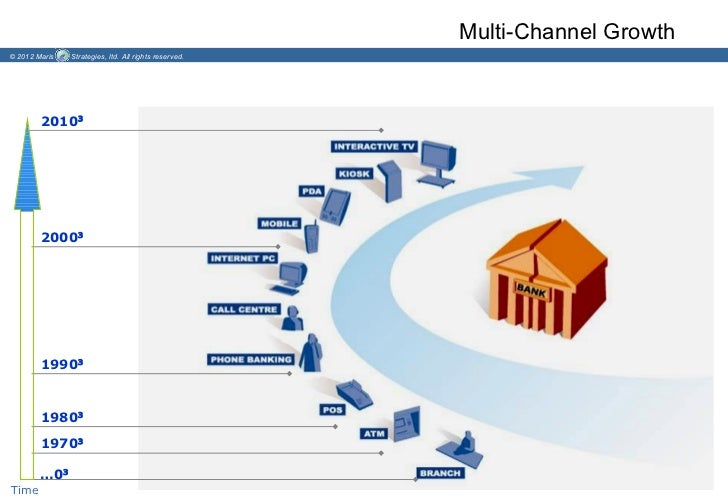 Multi-Channel Growth© 2012 Maris   Strategies, ltd. All rights reserved.        2010³        2000³        1990³        198...