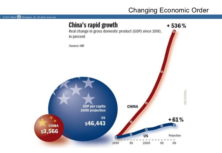 Changing Economic Order© 2012 Maris   Strategies, ltd. All rights reserved.