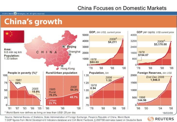 China Focuses on Domestic Markets© 2012 Maris   Strategies, ltd. All rights reserved.