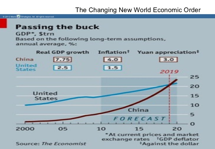 The Changing New World Economic Order© 2012 Maris   Strategies, ltd. All rights reserved.