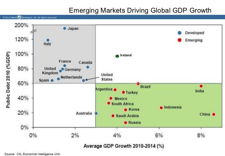Emerging Markets Driving Global GDP Growth© 2012 Maris   Strategies, ltd. All rights reserved.                            ...