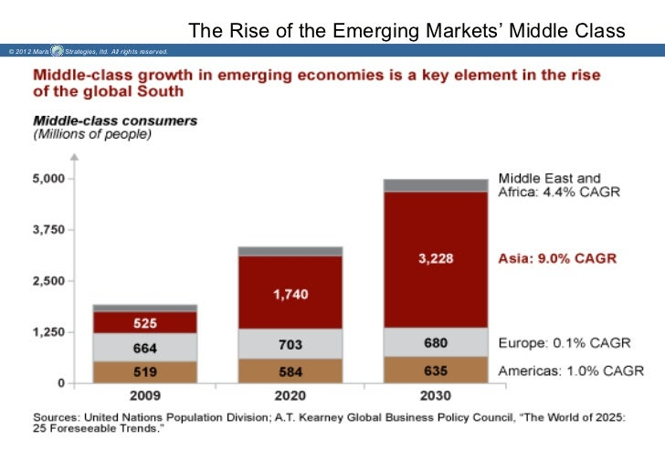 The Rise of the Emerging Markets' Middle Class© 2012 Maris   Strategies, ltd. All rights reserved.