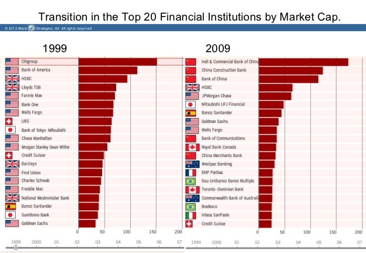 Transition in the Top 20 Financial Institutions by Market Cap.© 2012 Maris   Strategies, ltd. All rights reserved.        ...