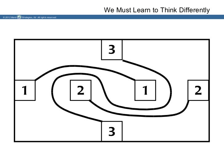 We Must Learn to Think Differently© 2012 Maris   Strategies, ltd. All rights reserved.                                    ...