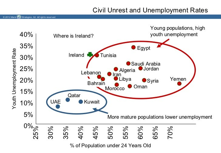 Civil Unrest and Unemployment Rates© 2012 Maris                     Strategies, ltd. All rights reserved.                 ...