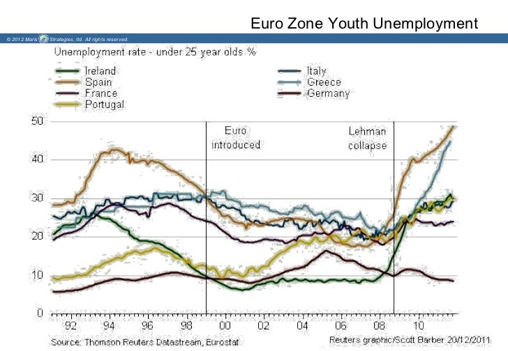 Euro Zone Youth Unemployment© 2012 Maris   Strategies, ltd. All rights reserved.