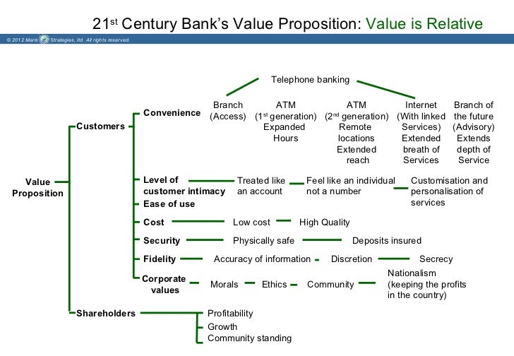 21st Century Bank's Value Proposition: Value is Relative© 2012 Maris   Strategies, ltd. All rights reserved.              ...