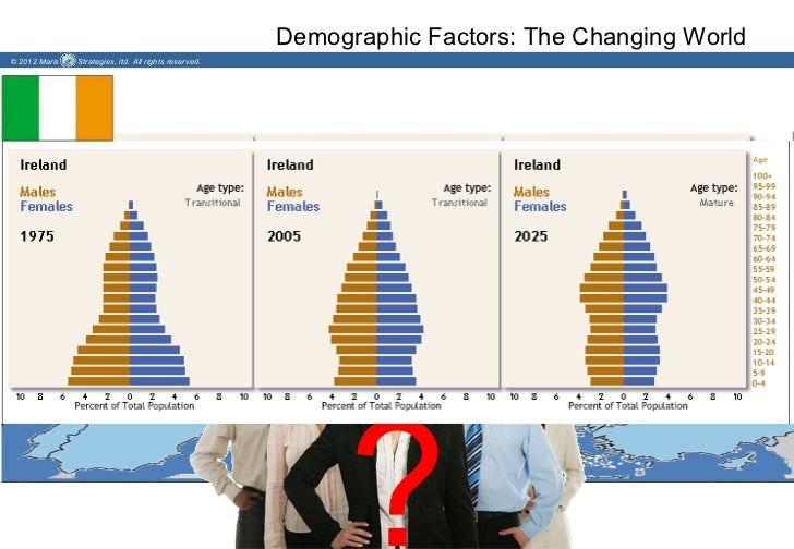 Demographic Factors: The Changing World© 2012 Maris   Strategies, ltd. All rights reserved.                               ...