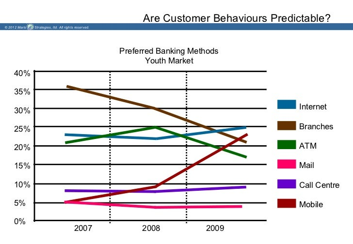 Are Customer Behaviours Predictable?© 2012 Maris   Strategies, ltd. All rights reserved.                                  ...