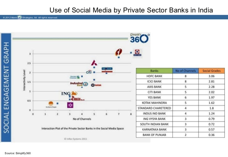 Use of Social Media by Private Sector Banks in India© 2012 Maris   Strategies, ltd. All rights reserved. Source: Simplify360