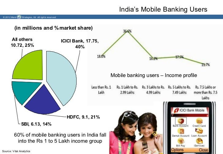 India's Mobile Banking Users© 2012 Maris    Strategies, ltd. All rights reserved.          (in millions and % market share...