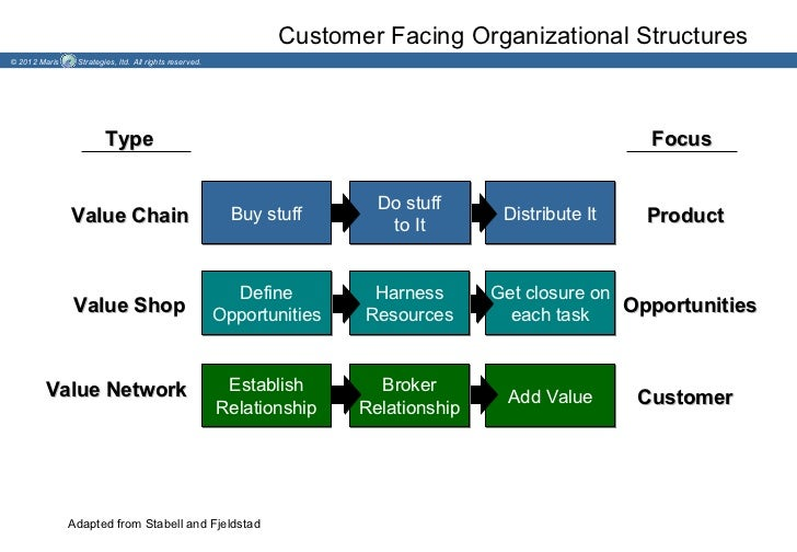Customer Facing Organizational Structures© 2012 Maris    Strategies, ltd. All rights reserved.                        Type...