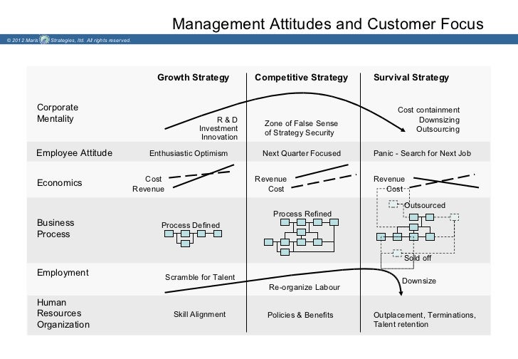 Management Attitudes and Customer Focus© 2012 Maris   Strategies, ltd. All rights reserved.                               ...
