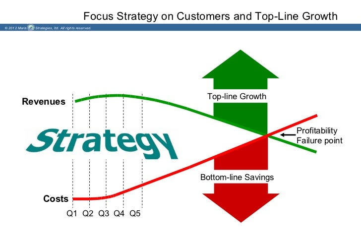 Focus Strategy on Customers and Top-Line Growth© 2012 Maris   Strategies, ltd. All rights reserved.                       ...
