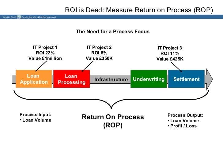 ROI is Dead: Measure Return on Process (ROP)© 2012 Maris   Strategies, ltd. All rights reserved.                          ...