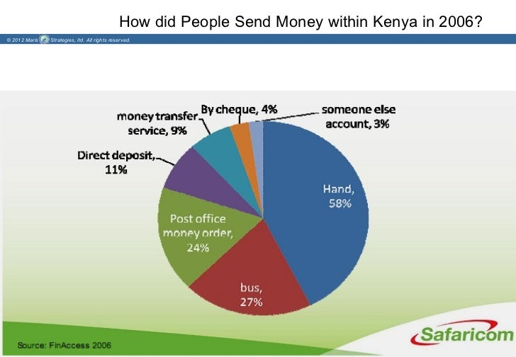 How did People Send Money within Kenya in 2006?© 2012 Maris   Strategies, ltd. All rights reserved.