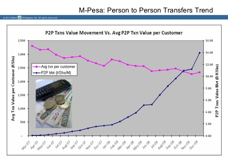 M-Pesa: Person to Person Transfers Trend© 2012 Maris   Strategies, ltd. All rights reserved.