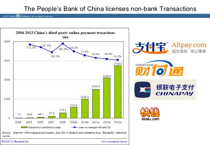 The People's Bank of China licenses non-bank Transactions© 2012 Maris   Strategies, ltd. All rights reserved.