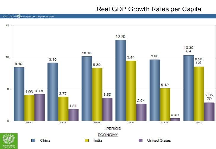 Real GDP Growth Rates per Capita© 2012 Maris   Strategies, ltd. All rights reserved.