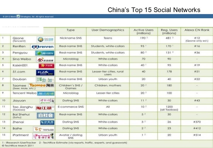 China's Top 15 Social Networks© 2012 Maris   Strategies, ltd. All rights reserved.