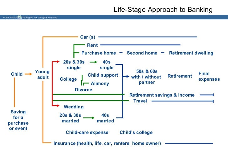 Life-Stage Approach to Banking© 2012 Maris   Strategies, ltd. All rights reserved.                                        ...