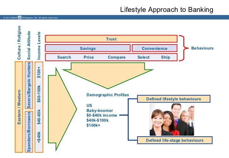 Lifestyle Approach to Banking© 2012 Maris                    Strategies, ltd. All rights reserved.           Culture / Rel...