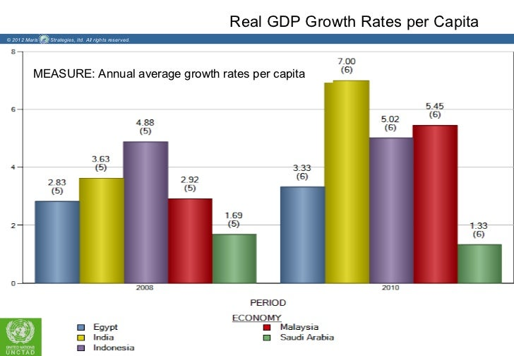 Real GDP Growth Rates per Capita© 2012 Maris   Strategies, ltd. All rights reserved.          MEASURE: Annual average grow...