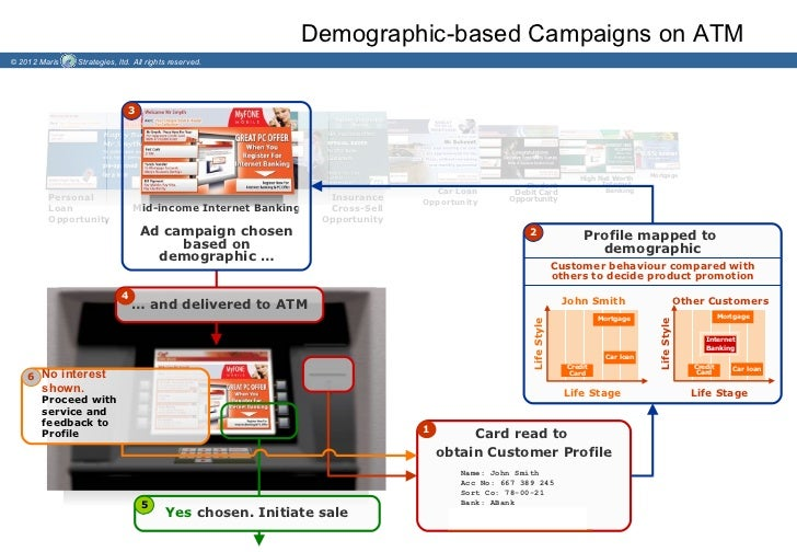 Demographic-based Campaigns on ATM© 2012 Maris   Strategies, ltd. All rights reserved.                              3     ...