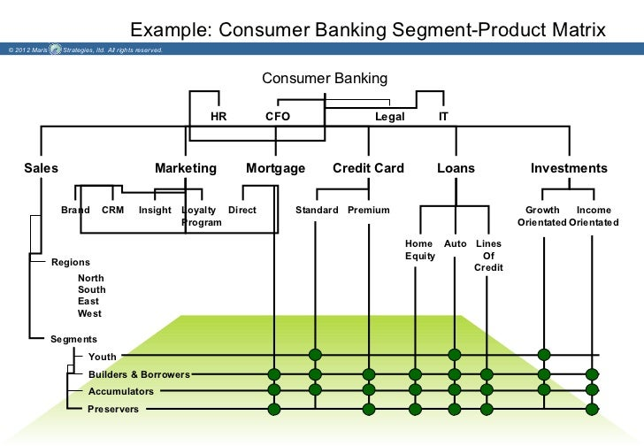 Example: Consumer Banking Segment-Product Matrix© 2012 Maris     Strategies, ltd. All rights reserved.                    ...